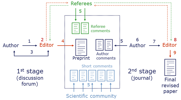 ACP - Interactive review process